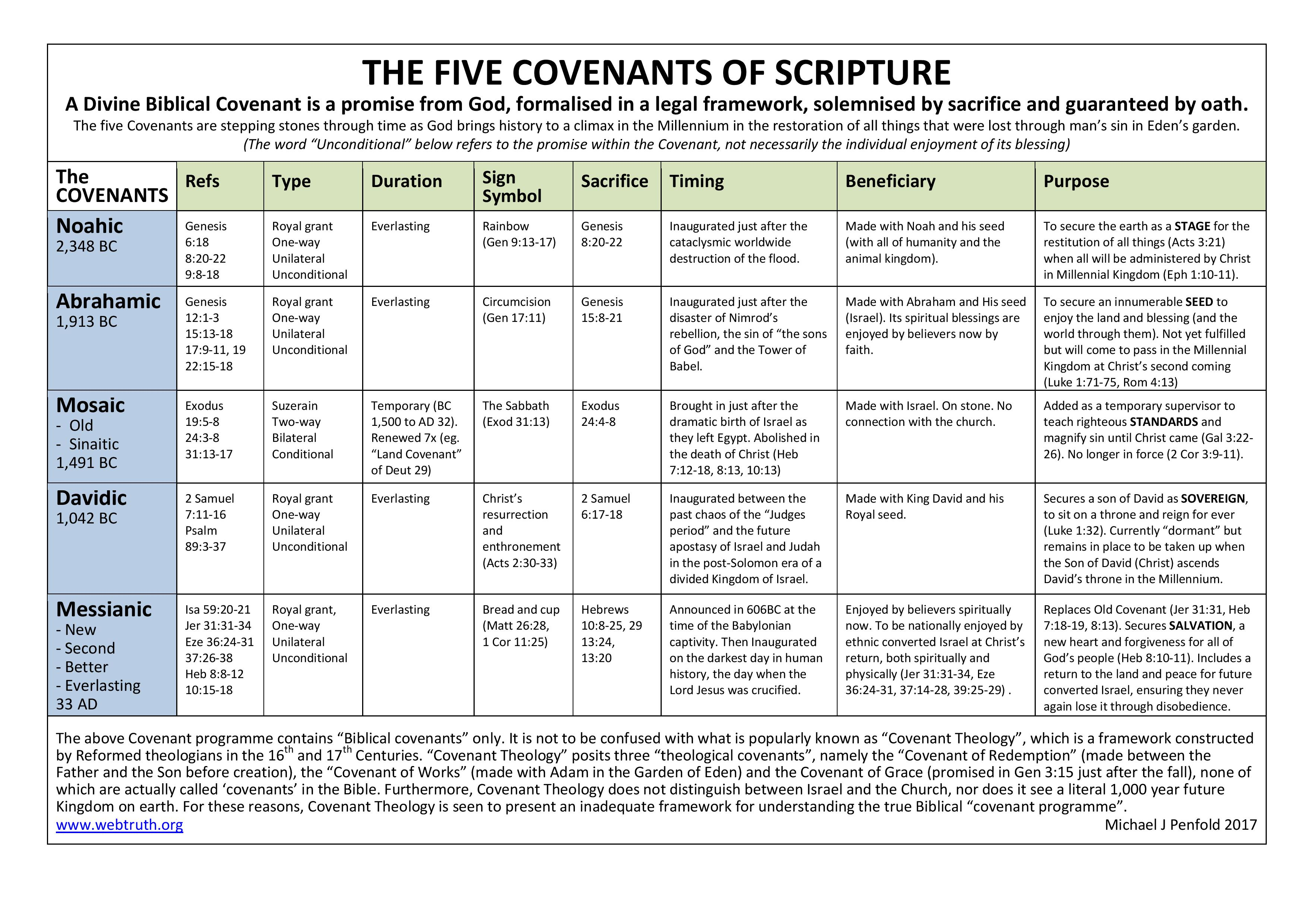 "covenants in the bible The dispensations, however, are based upon specific covenants, and knowledge of these covenants will help bible readers to ""rightly divide the word of truth"" (ii tim 2:15) although the dispensations may come to an end, the covenants themselves often continue."