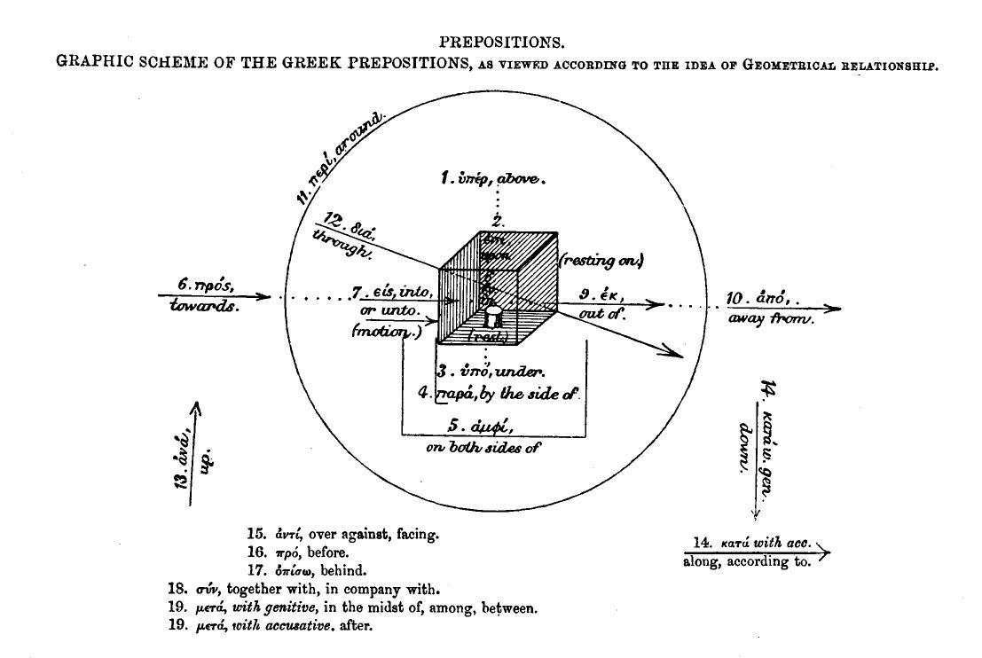 Chart  Thomas Newberry U0026 39 S Diagram Of Greek Prepositions